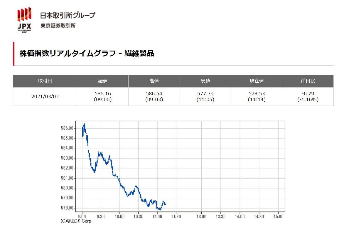 3401 - 帝人(株)  きょうの繊維製品メーカーの平均株価は下げ (11:14現在 -1.16%)。