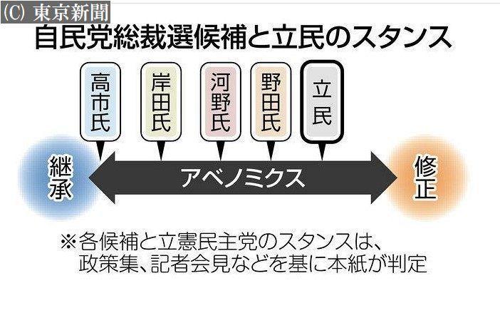 3401 - 帝人(株) 〈<自民党総裁選>経済対策  アベノミクス「3本の矢」  継承か修正か〉 - 東京新聞 2021年9