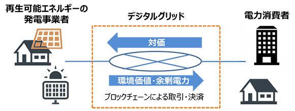 3927 - (株)フーバーブレイン デジタルグリッドへの出資について 東京ガス株式会社 平成30年3月29日 広報部     東京ガス株
