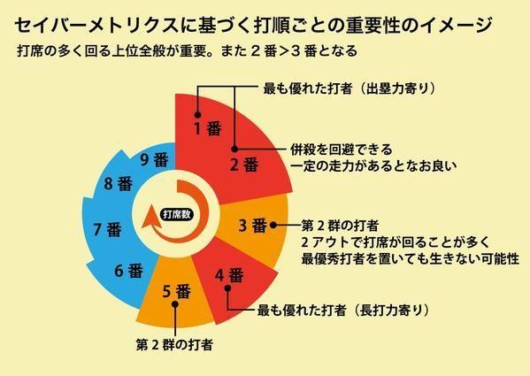 NEW阪神タイガースペナントレース・トピ 「冗談でしょ?」「そう思わない」 との評価を避けられないことを承知で投稿します。  下記のオーダー、