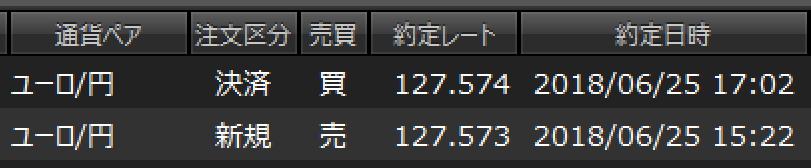 (仮称)全日本女子投資クラブ[FX・為替] ユーロ円... 127.573売り→127.574建値撤退 -0.1pips 滑って約定し