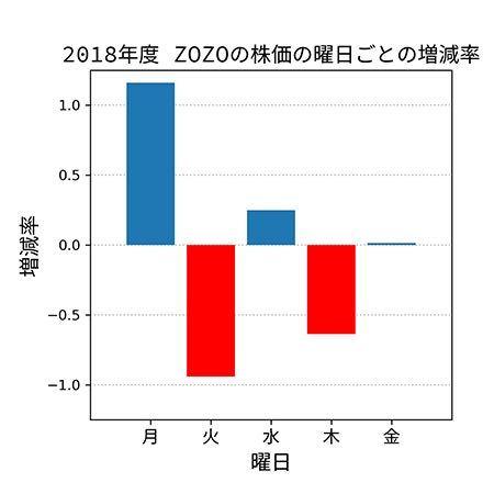 3092 - (株)ZOZO 問3(曜日)解答  最も増減率の平均が高かったのは ①月曜日 最も増減率の平均が低かったのは ②火曜