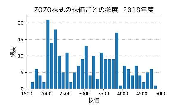 3092 - (株)ZOZO 問2(分布)  終値を100円単位で区分したとき、最も頻度が大きかったのは ①2000円台 でした。