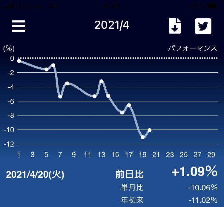 アウトドアとゲーム。ときどき株。 そんなヌルいスレ。 おはー。米国株も日本株も悪いすね。もうセルインメイですか、、、というかずーとセルインメイだったから逆