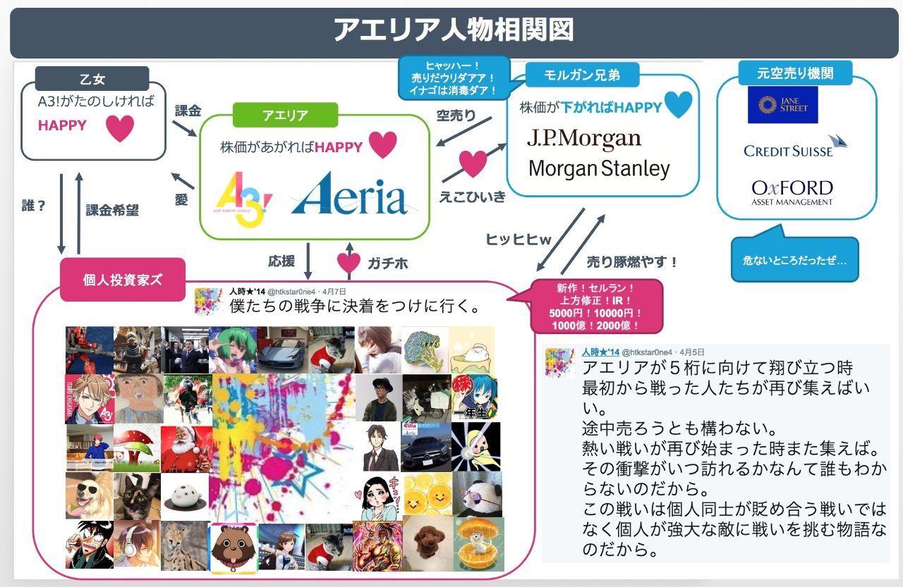 3758 - (株)アエリア ツイッターからお借りしました🌟