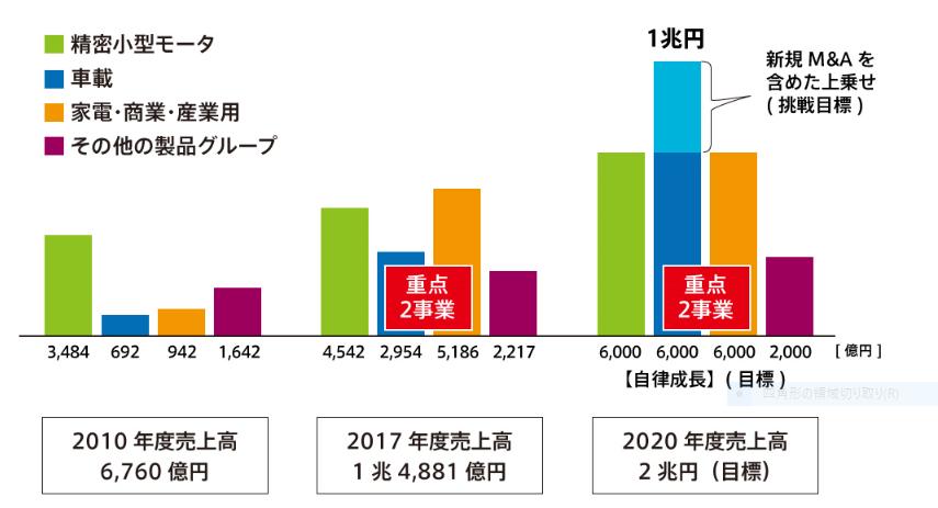 6594 - 日本電産(株) 日本電産の最新資料によれば、2020年度の車載向けで「挑戦」目標1兆円とある。 解釈の仕様では、20