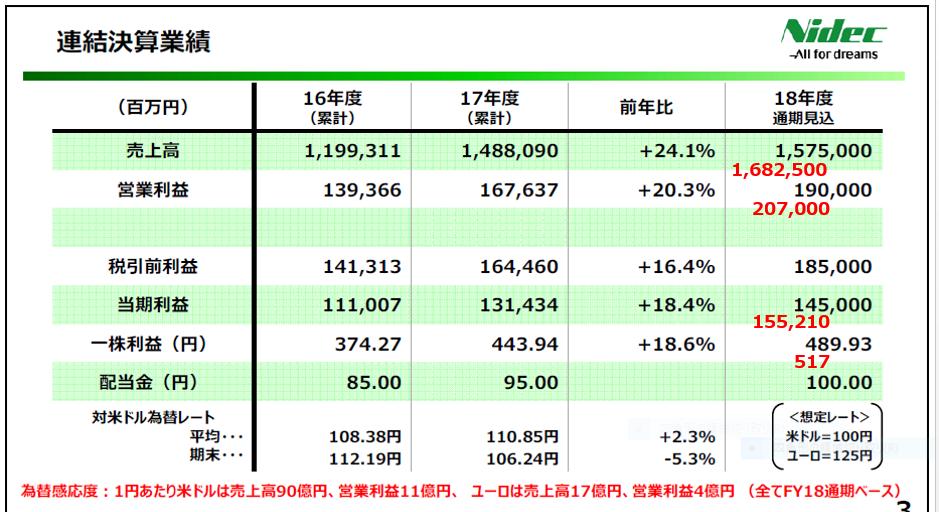 6594 - 日本電産(株) 自分なりに期末着地点を予想 ・円安効果分のみで上方修正数値を試算(オーガニック成長含まず) ・来たる