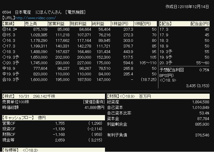 6594 - 日本電産(株) 予想を上げてきましたね。