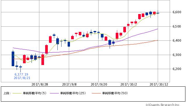 ^GSPC - S&P 500 NASDAQ 6,591.51 -12.03 (-0.18%)  5/25/50