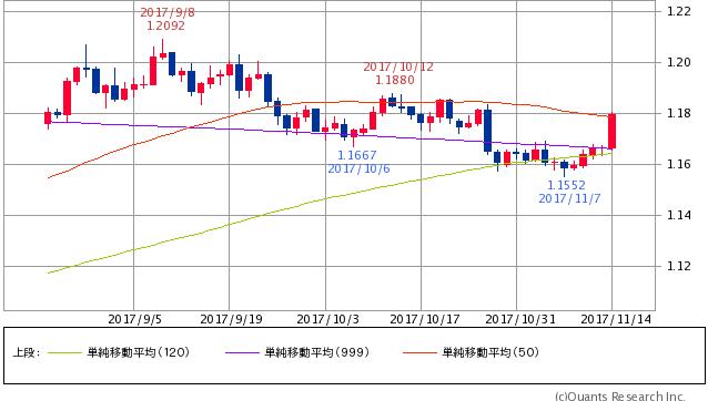 ^GSPC - S&P 500 ユーロドル 50/120/1000 ドイツ3QGDP速 報値好調 ユーロが対ドルで2週間半ぶりの高