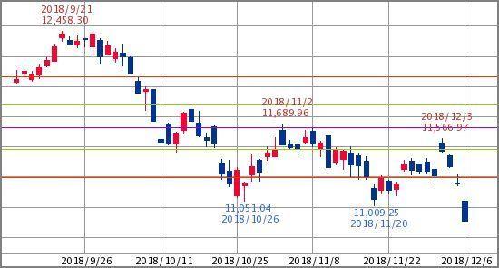 ^GSPC - S&P 500 独DAX30指数 10,884.61↑ (18/12/06 15:30 CET)   -3