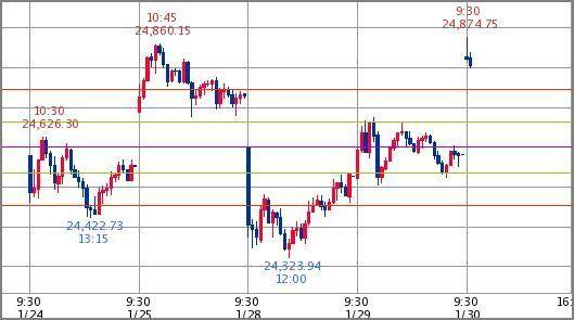 ^GSPC - S&P 500 Dow 24,807.79↓ (19/01/30 09:50 EST) +227.83 (