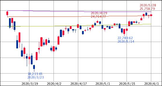 ^GSPC - S&P 500 Dow 25,475.02↓ (20/06/01 16:20 EST) 前日比+91.91