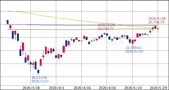 ^GSPC - S&P 500 Dow 25,383.11↑ (20/05/29 16:20 EST) 前日比-17.53