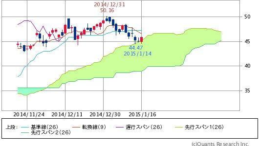 ^GSPC - S&P 500 DAL 雲にあたったら成層圏まで飛んでけw まだまだ石油安いぞ