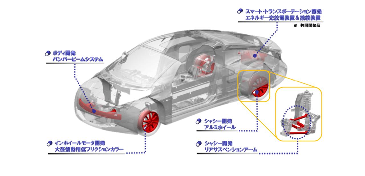 6373 - 大同工業(株)  慶応大学の清水教授が研究開発してる SIMーDriveでも参加してましたね。  ttp://www