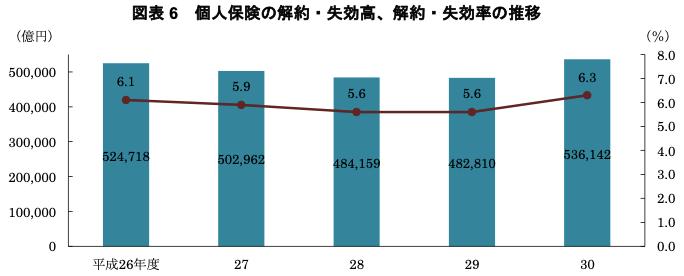 7157 - ライフネット生命保険(株) 生保協会によると日本での生命保険解約率は直近で5.6->6.3%と上昇しています。  出典: