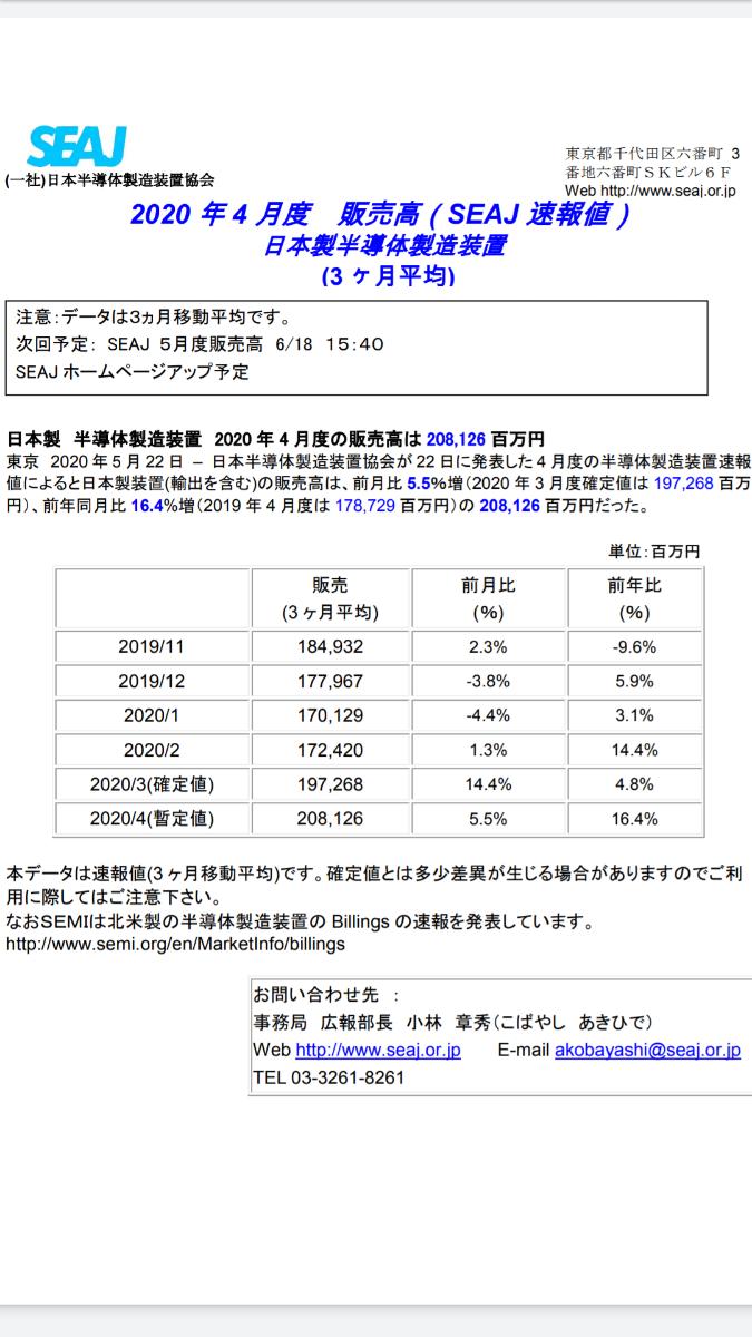 7748 - (株)ホロン 2020年 すご~~( ; ゜Д゜)