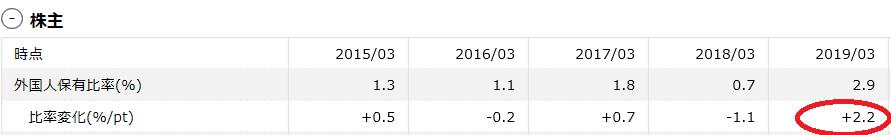 3237 - (株)イントランス 確かに外国人保有一気に2%増加してますね。 2%と言いますが約80万株一気に増えたんでかなりな株数で