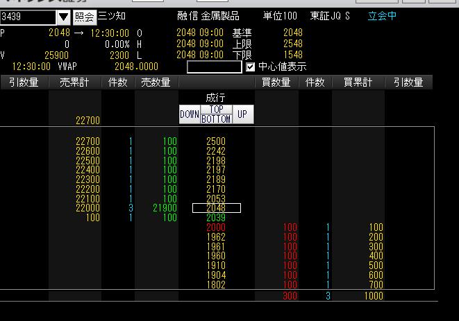 3439 - (株)三ツ知 これってあからさまな相場操縦にも見えるがなwww。 1000株投げればS安とは…。