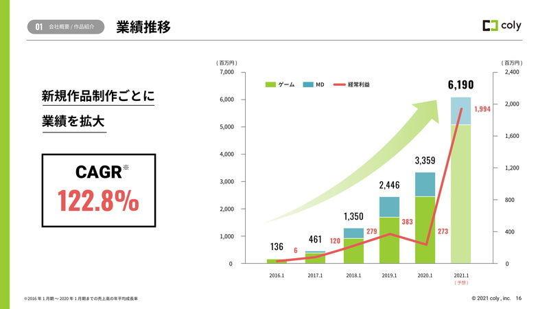 小型成長株で160万円を2億円に、そして 4175 COLY  2021/02/26 IPO上場 女子向けモバイルオンラインゲームの企画・開発