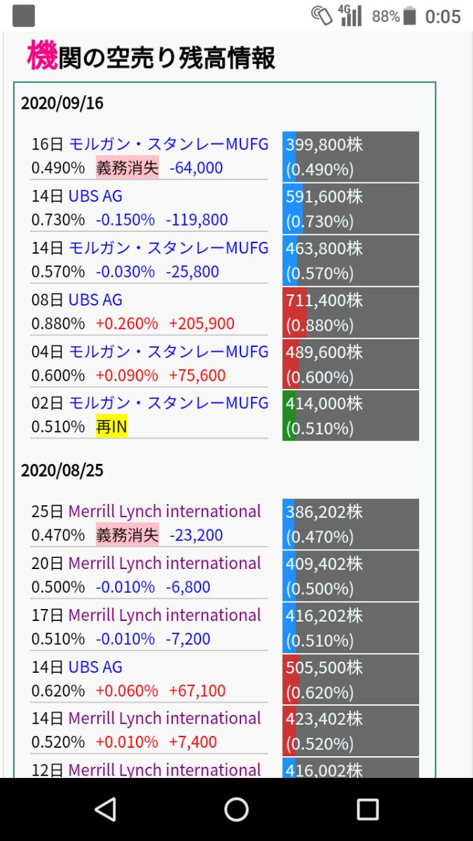 4565 - そーせいグループ(株) UBSもそろそろ買い戻すだろうなあ😁