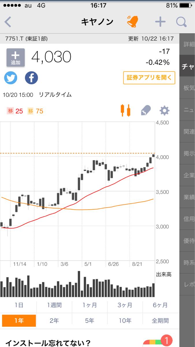 4565 - そーせいグループ(株) >キャノンより資産価値を発揮するんじゃないかな。   ↑ キヤノンの 1年間チャート
