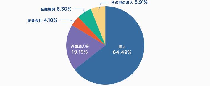 4565 - そーせいグループ(株) そーせいホームページ株式の状況より 所有者別株式分布状況  個人 64.49% 所有株数別分布は10