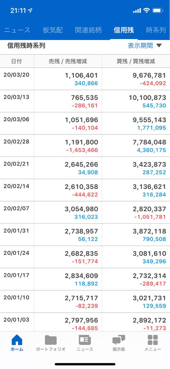 8035 - 東京エレクトロン(株) レバETFの信用買いの推移をみると 日経の19,500円以上は買いが多いです。 なぜか 日経17,0