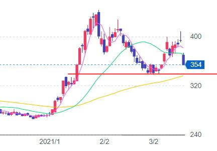 9501 - 東京電力ホールディングス(株) > チャート的にいったん売りが正解では?  まあ 既に下降トレンドだが、この線を割れるようなら