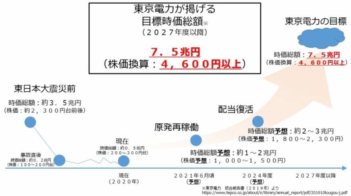 9501 - 東京電力ホールディングス(株) さあさあさあ、引けは360超えを頼むぞ!