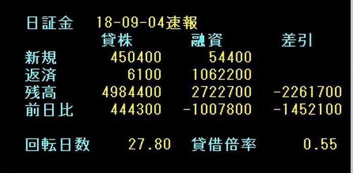 5301 - 東海カーボン(株) これを見ると、売りに掛けている人のほうが多い。