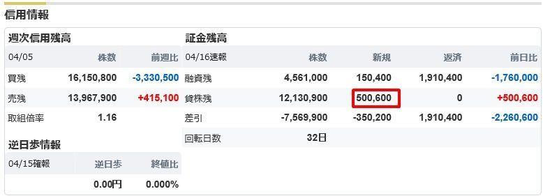 5301 - 東海カーボン(株) 【日証金の新規貸付=50万株】 ニッカボは1/5の10万株でした。 ちなみに、ここの時価総額は、ニッ