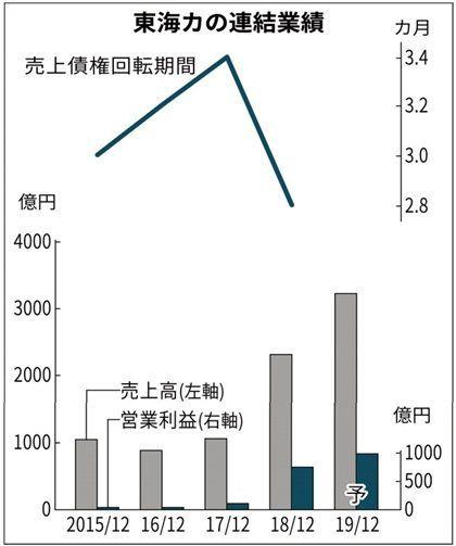 5301 - 東海カーボン(株) 日経記事にも書かれてますね、株主の不満。以下抜粋しました。 ポイントは資金効率「売上債権回転期間」。