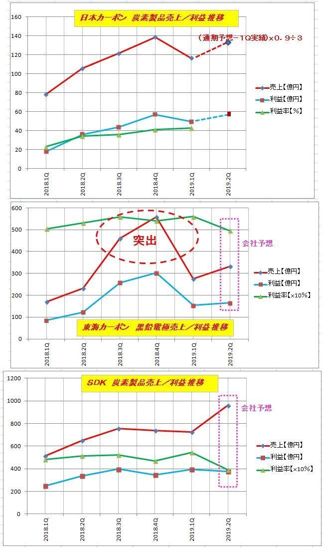 5301 - 東海カーボン(株) 【カーボン3兄弟の1/4Qごとの売上、利益グラフを作ってみた】  2019年度で一部推測もあるが、東