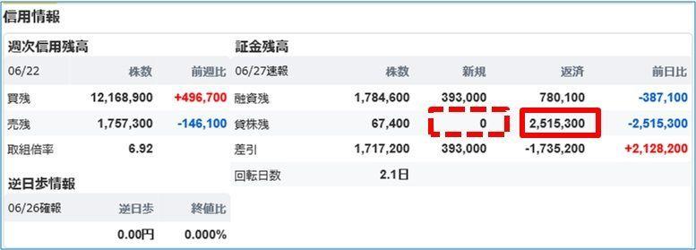 5301 - 東海カーボン(株) あー、この250万株、  あたしが昨日騒いだので、日証協に付け替えせず即行買い戻したのでは。 (投稿