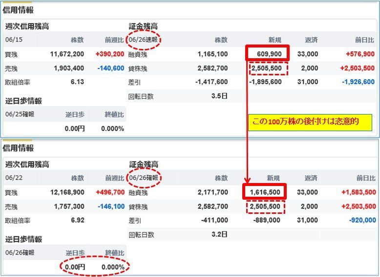 5301 - 東海カーボン(株) 【26日の日証金で、速報と確報の融資の数字変化が不自然】  どなたかも気が付いていたようですが、融資