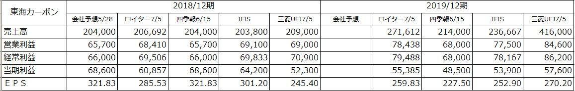 5301 - 東海カーボン(株) > 通期経常利益予想も前期比で会社予想は4倍、コンセンサスは5倍です。  下記のように私の知る