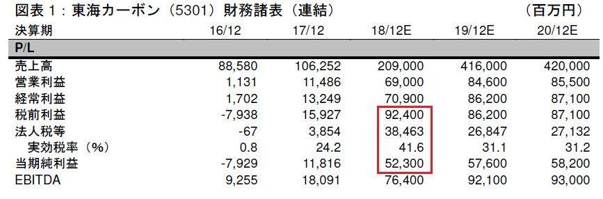 5301 - 東海カーボン(株) > 投稿No 108 kintarou 様 有益な情報ありがとうございます。 >  営業