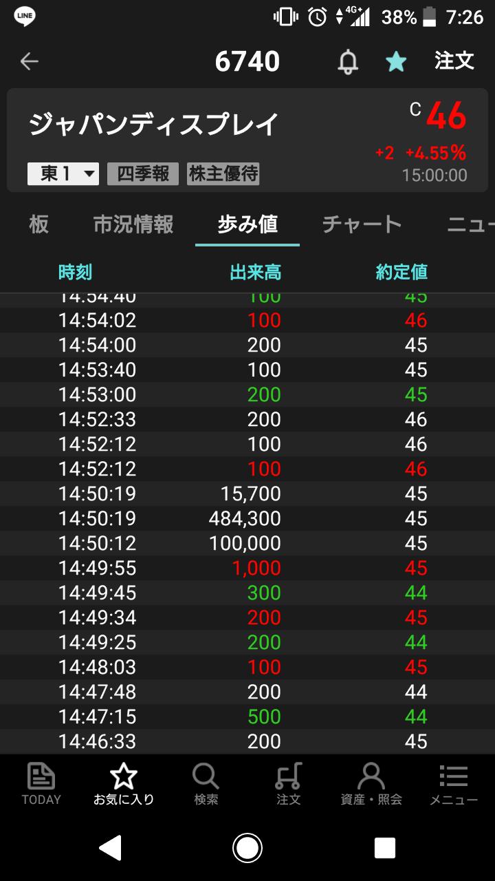6740 - (株)ジャパンディスプレイ 良いね🎵 昨日の一気食い⤴️\(^-^)/