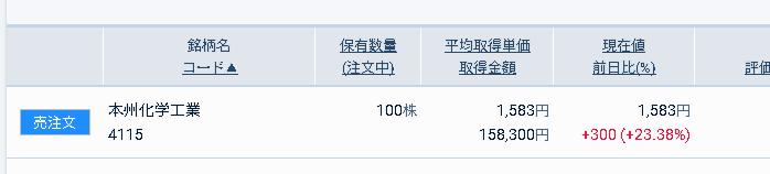 4115 - 本州化学工業(株) 比例配分当選した!嬉しい! しばらく額に飾っておきます!