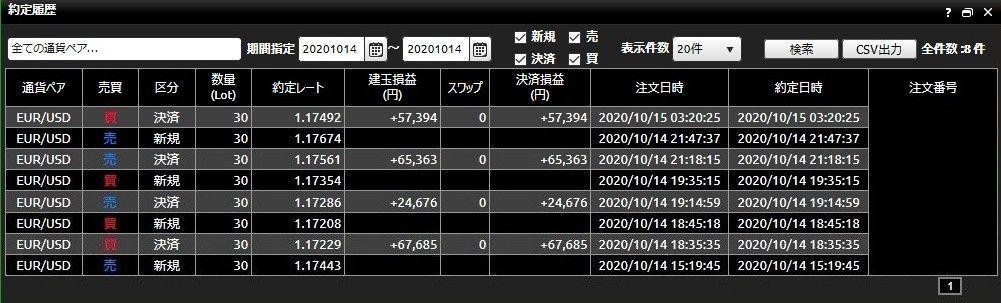 usdjpy - アメリカ ドル / 日本 円 利確  寝落ちしていた・・・ 今週は22時辺りから睡魔が来るな… 若い頃は1日寝なくて