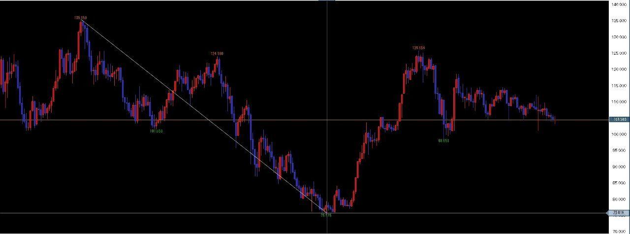 usdjpy - アメリカ ドル / 日本 円 2002年から2011年まで下降してるが?