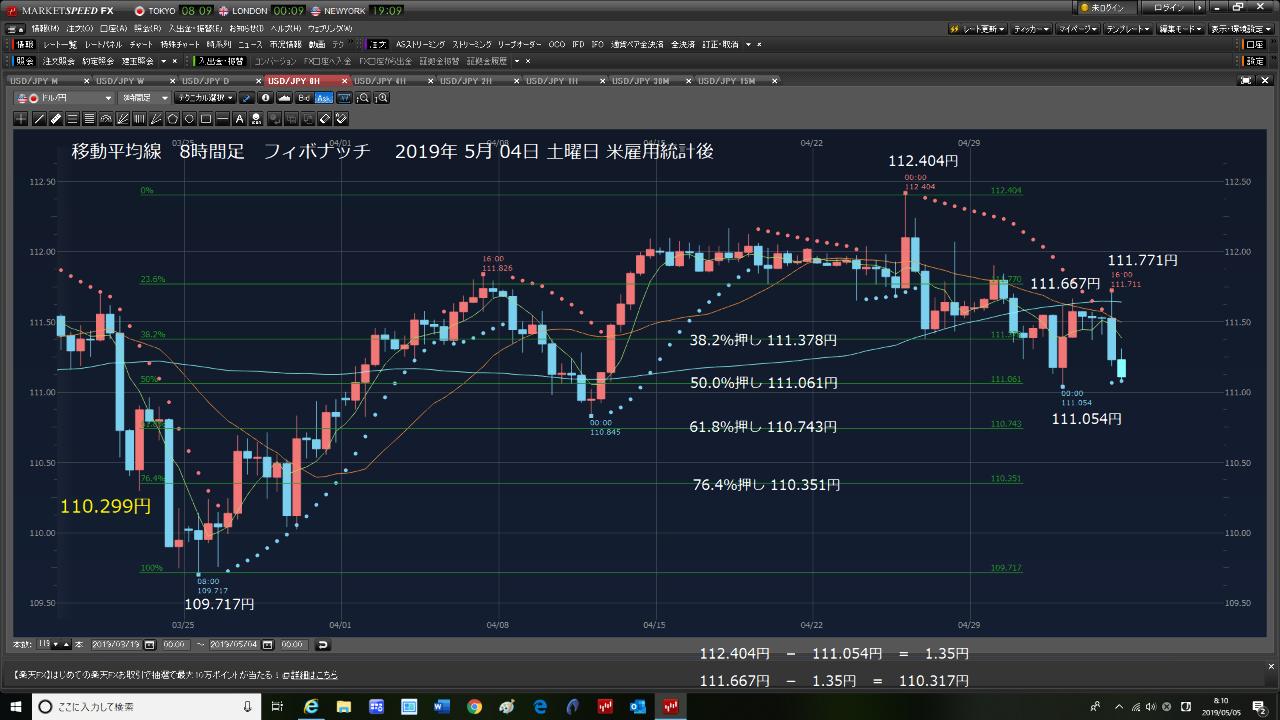 0331110A - 三菱UFJDC新興国債券インデックスファンド 今だ。A → B → Cだ。 今から投げても遅くは、ないのだ。 米雇用統計前5/