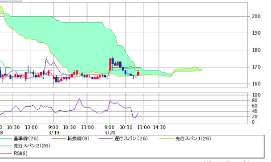 7612 - (株)Nuts 13:00から 雲激薄期時間軸❪時期❫に突入する株価内部環境に成ってるどいよ‼️🤗❇️