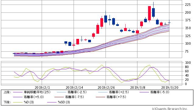 7612 - (株)Nuts で、いまここ最近の160円台は 🎀過去大底同レベルテクニカル指数値レベルにある  ⬛超長期上下波打つ