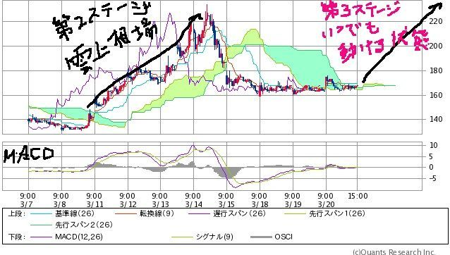 7612 - (株)Nuts 雲チャート 株価内部環境 改善は完了してしまったどいよい。   ⬛株価の上には 株価上行きを阻む 雲