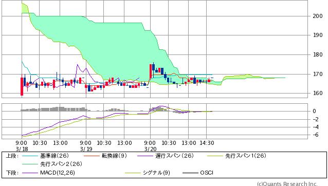 7612 - (株)Nuts 雲チャートでは  雲巨大の雲との戦い期も終えてて、 その次の起こる 雲激薄期時間軸も入り込んでいて