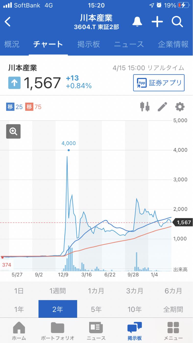 3604 - 川本産業(株) 現実を知りなさい\(//∇//)\
