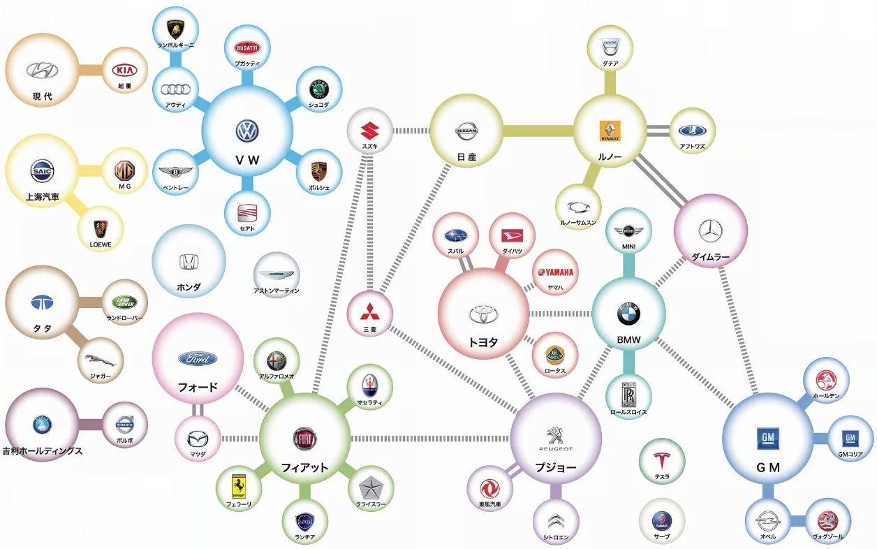 7267 - ホンダ 自動車業界相関図 2015